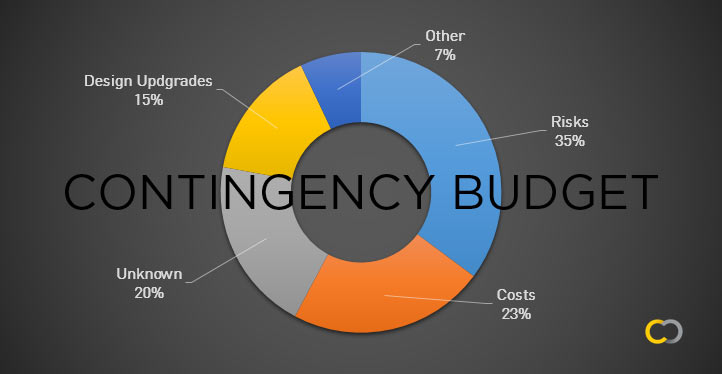 contingency-budget